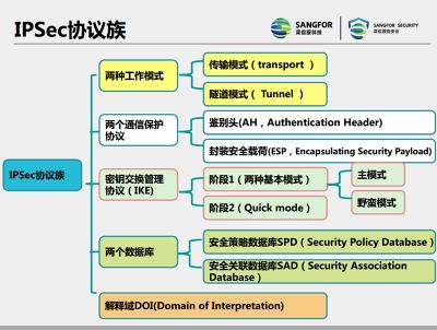 IPSec架构